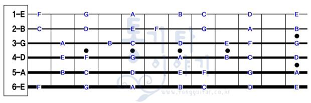 기타코드 - 하이코드 개념 02