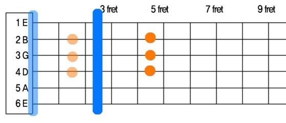 기타코드 - 하이코드 개념 06